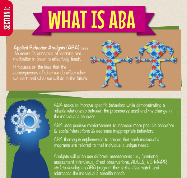Autism Effects A Wide Spread Demographic. One Therapy That Is Often Sought  Out To Help Those Effected With Autism. ABA Refers To Applied Behavior  Analysis.