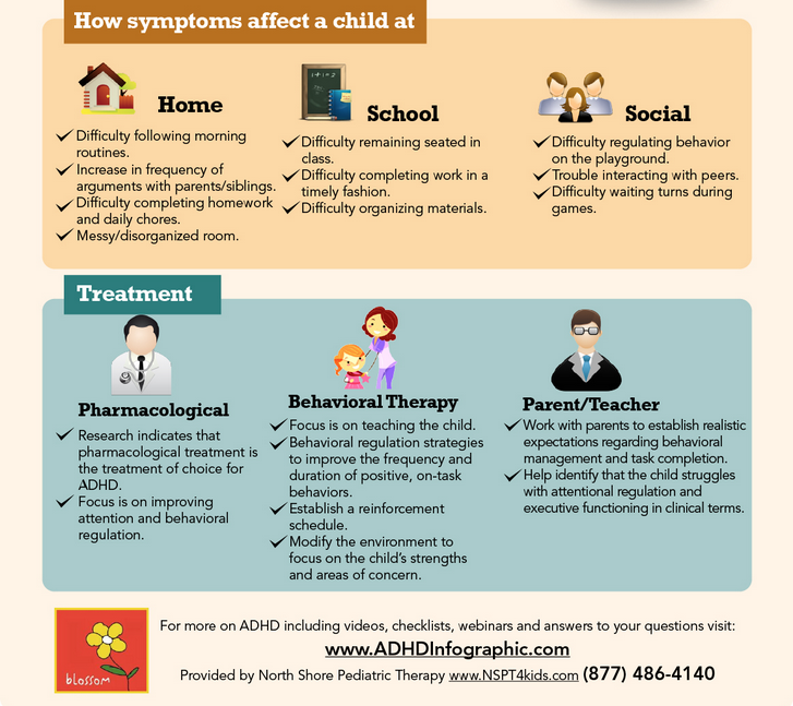 ADHD what to know
